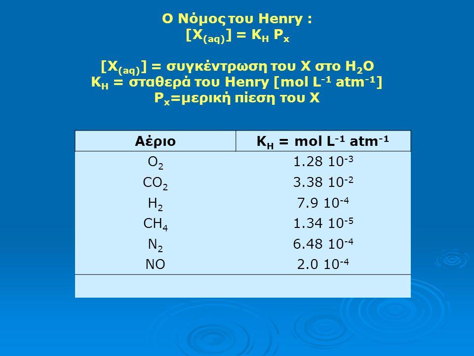[X(aq)] = συγκέντρωση του Χ στο H2O